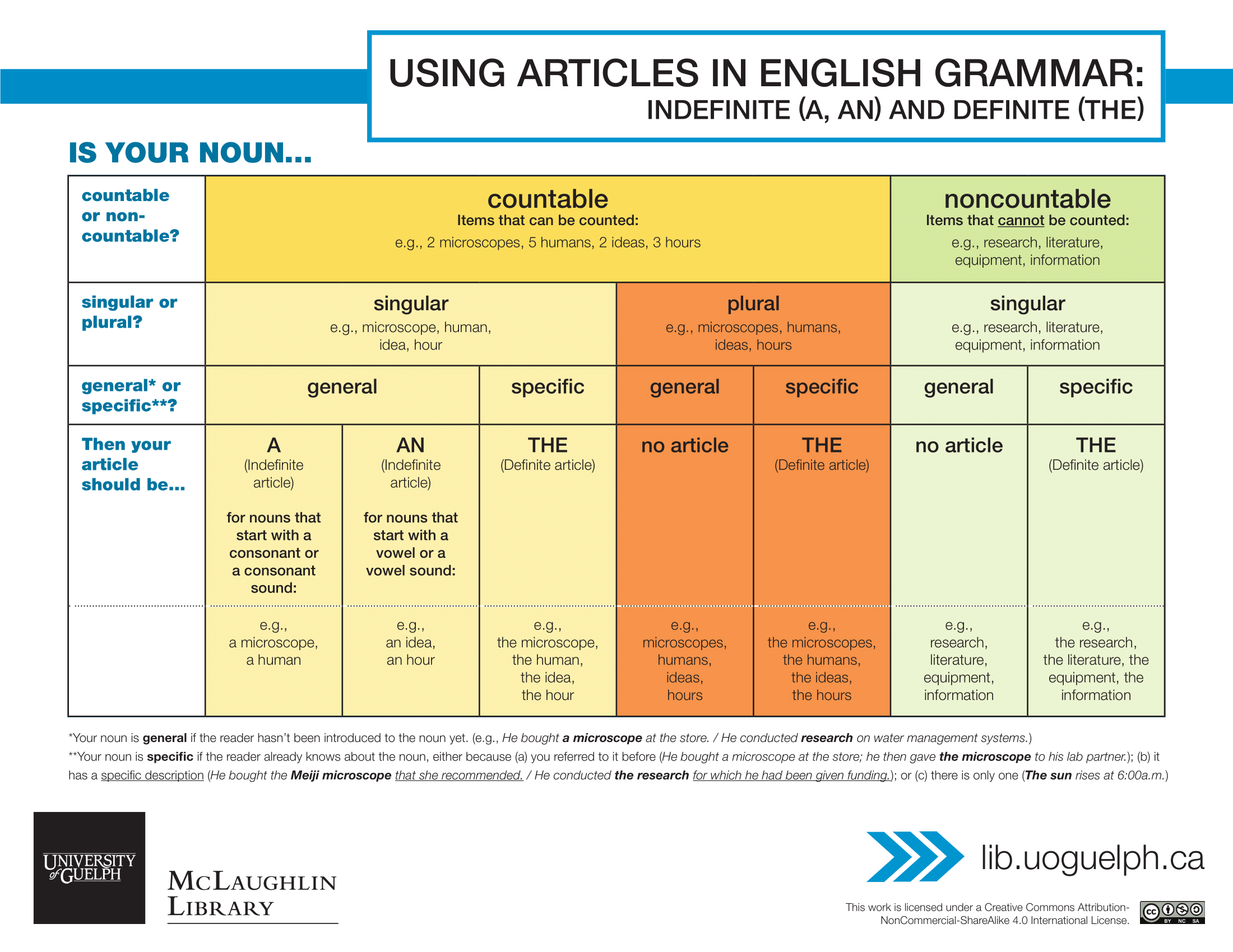 Handout: Using Articles in English Grammar: Indefinite (A, An) and Definite (The). Full transcript is available below